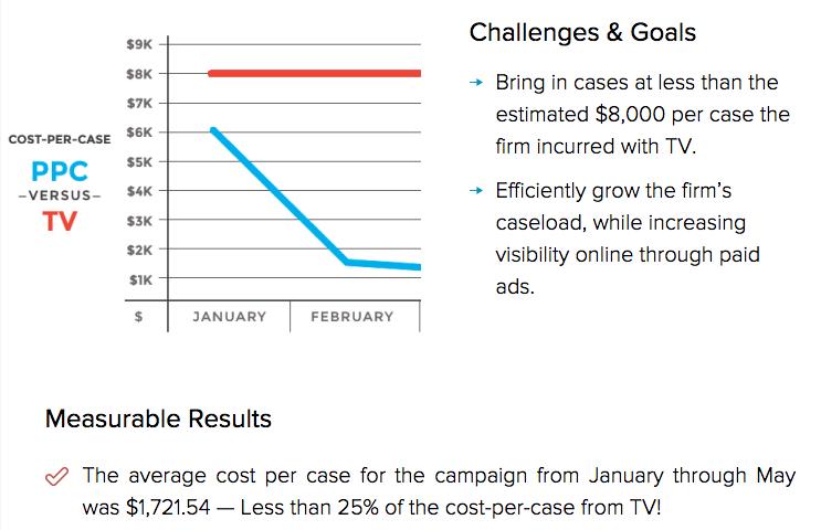 challenges & goals TV vs PPC