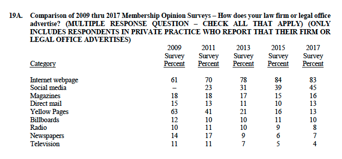 membership opinion survey - how does your law firm or legal service advertise?