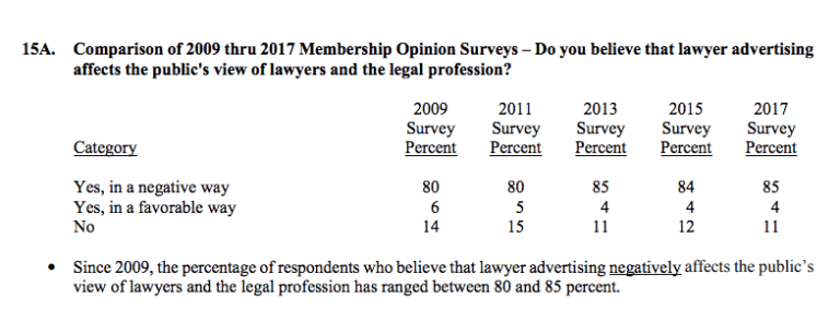 lawyers believe that lawyer advertisements hurt public view of the profession