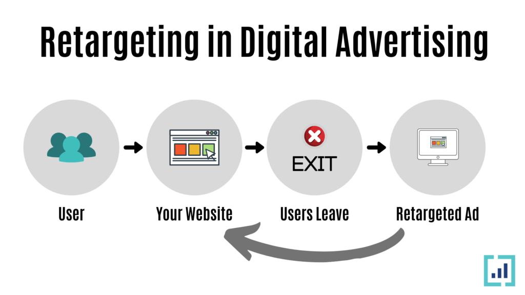retargeting in digital advertising