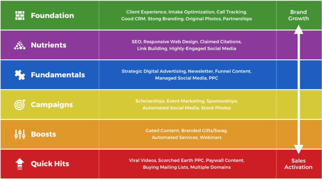 legal marketing nutrition guide