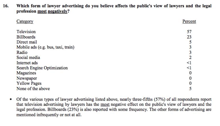 Florida Bar Membership Opinion Survey Results Advertising Marketing Law Firms