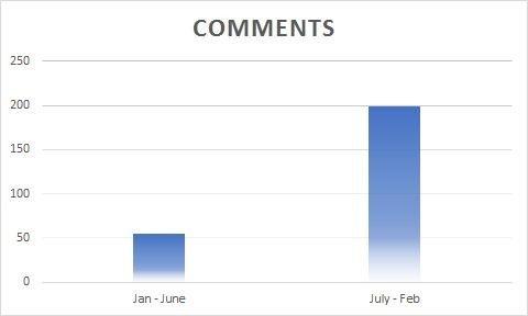 comment stats