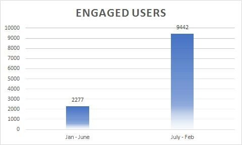 engaged user stats