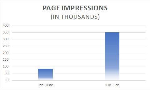 page impression stats