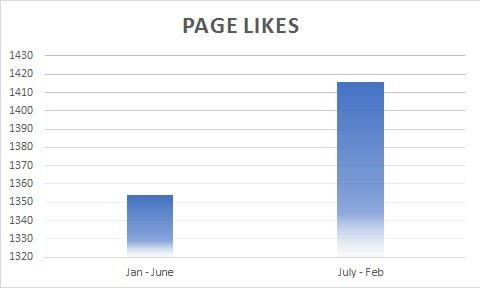 page like stats
