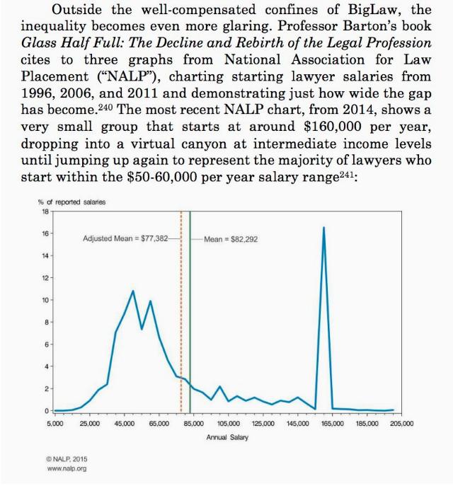 legal salary gap chart