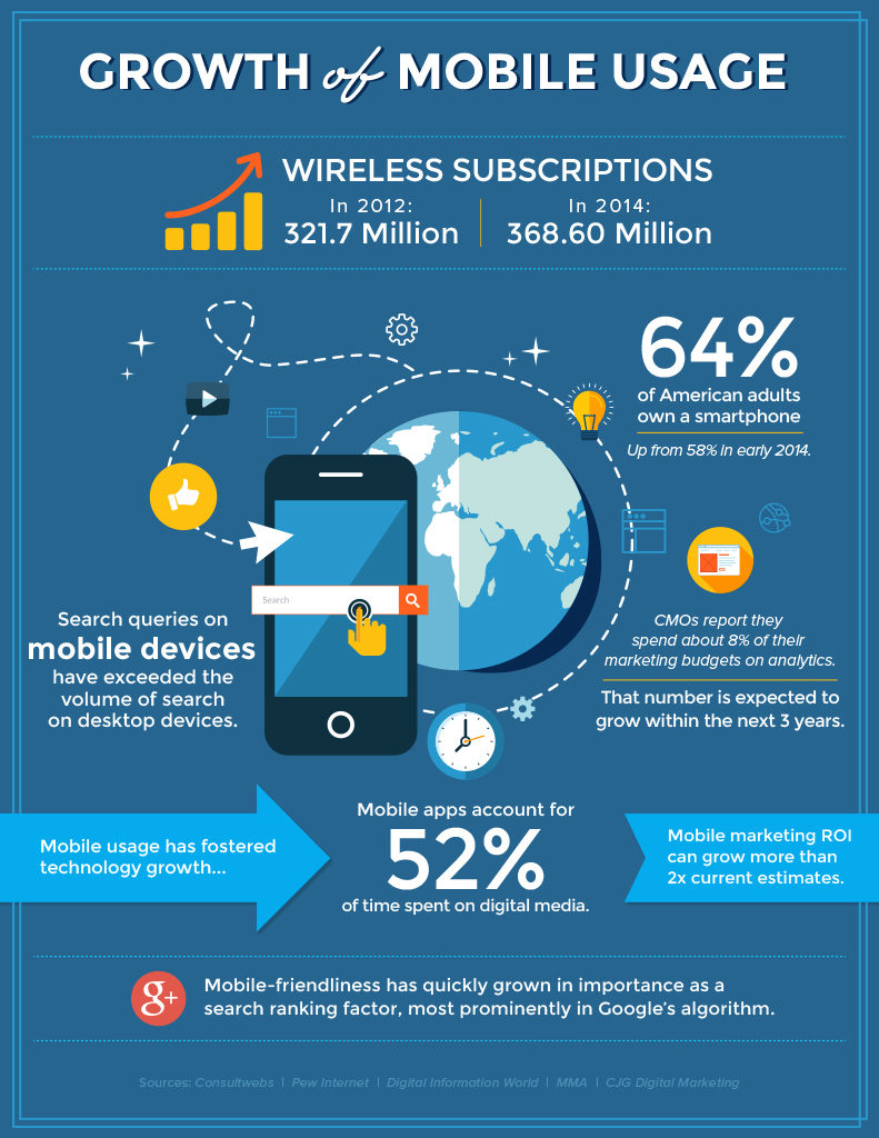 REFRESHING THE NUMBERS: GROWTH OF MOBILE USAGE INFOGRAPHIC