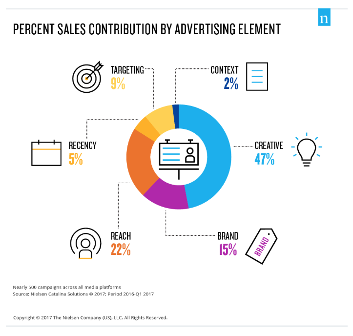 percent sales distribution by advertising element