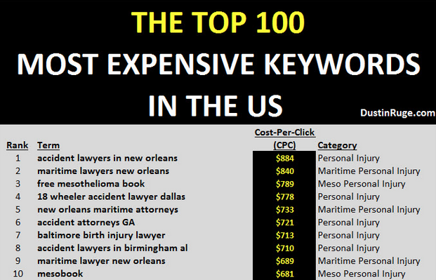 the top 100 most expensive keywords in the US