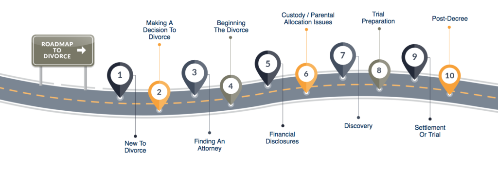 roadmap to divorce creative asset